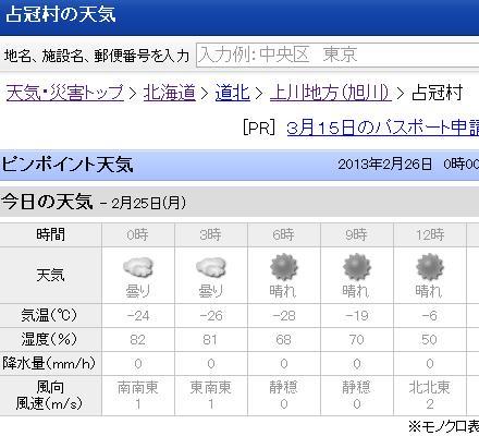 130225占冠気温