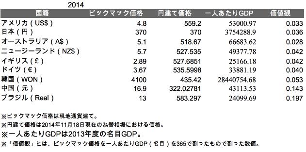 ビックマック指数2014