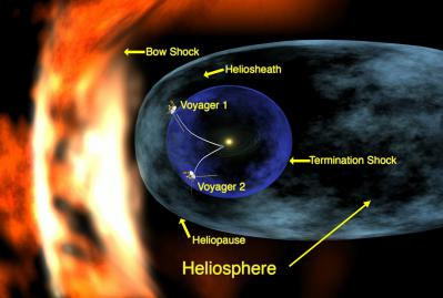 Voyager_1_entering_heliosheath_region.jpg