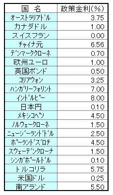 20120503 政策金利 表