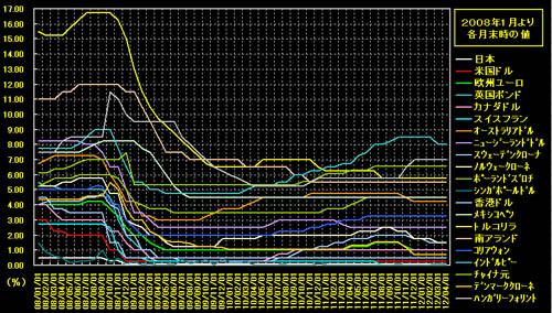 201120503 政策金利グラフ1