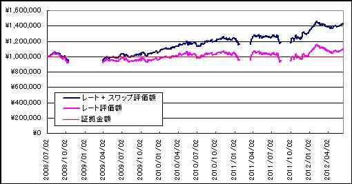 20120615_1運用成績