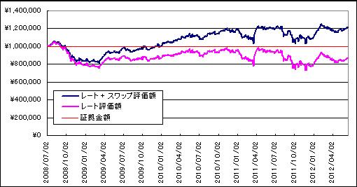 20120615_2運用成績