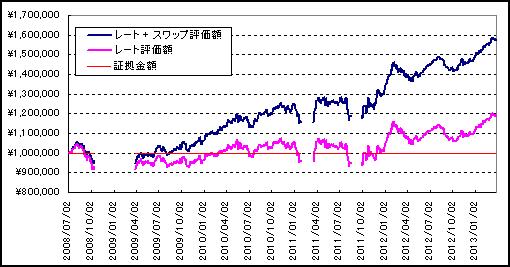 20130326_運用成績