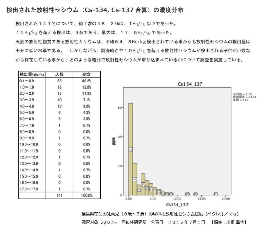 福島県在住の乳幼児2022人の尿中の放射性セシウム濃度