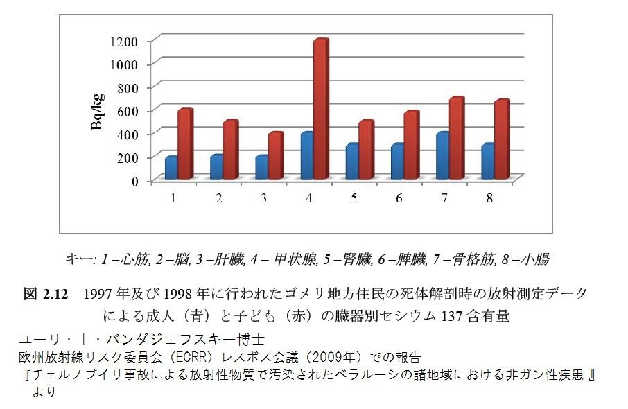 1997年および1998年に行われたゴメリ地方住民の死体解剖時の放射能測定データによる成人(青)と子ども(赤)の臓器別セシウム1137含有量 ユーリ・I・バンダジェフスキー 2009