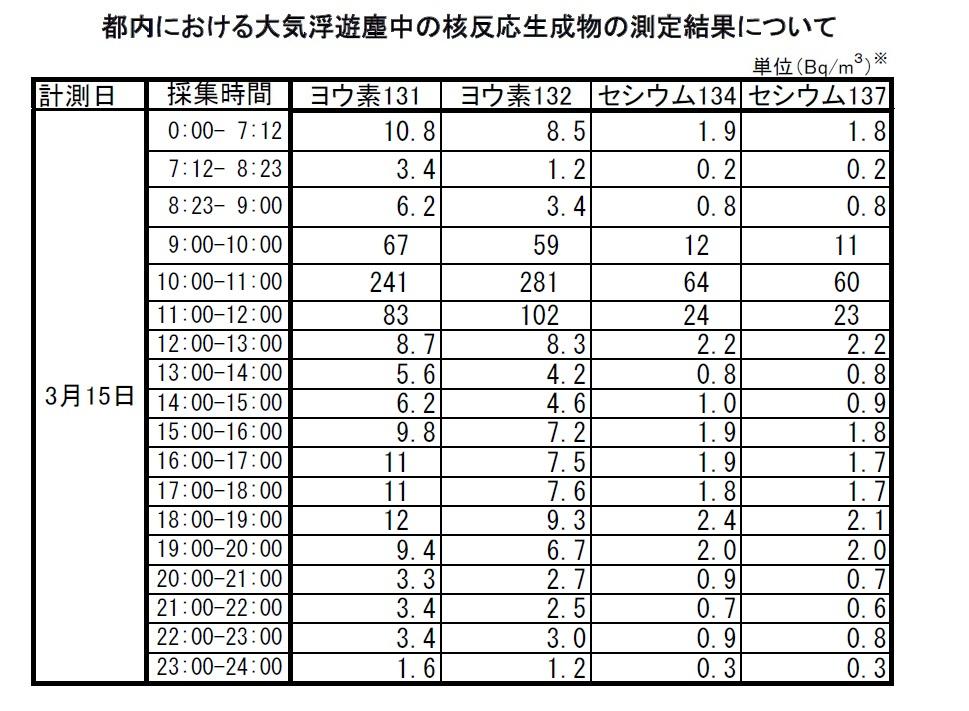 東京都 都内における大気浮遊塵中の核反応生成物の測定結果について 2011年3月15日