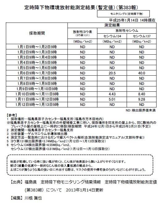 福島県 定時降下物環境放射能測定値 2013年1月14日