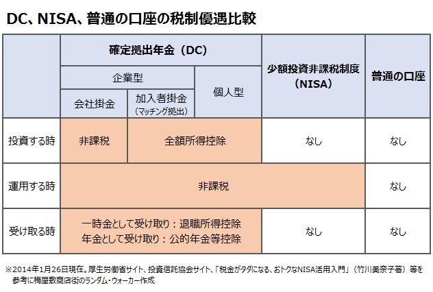 DC、NISA、通常の口座の税制優遇比較