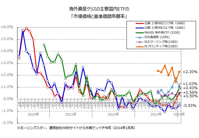 海外資産クラスの主要国内ETFの「市場価格と基準価額乖離率」(2014年1月末)