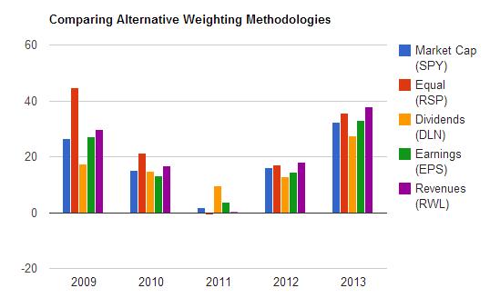 Comparing Alternative Weighting Methodologies