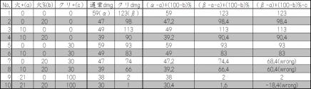 クリ耐性表+計算値