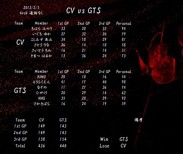 20130205 CV vs GTS
