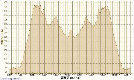 2012-04-30, 高度 - 距離