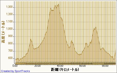 マイ アクティビティ 2012-06-10, 高度 - 距離