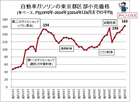 ガソリン価格-1-