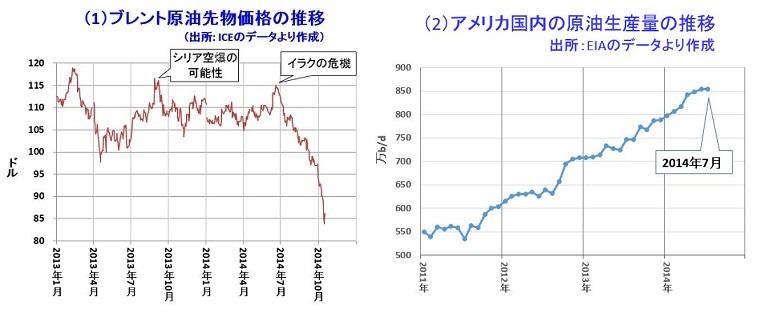 原油価格の急落
