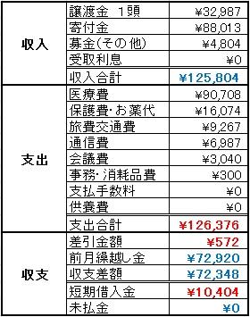 動物助け隊2013年11月収支報告
