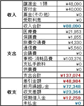 動物助け隊2013年12月収支報告