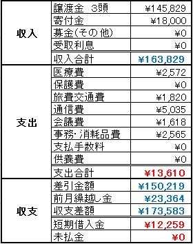 動物助け隊2014年1月収支報告