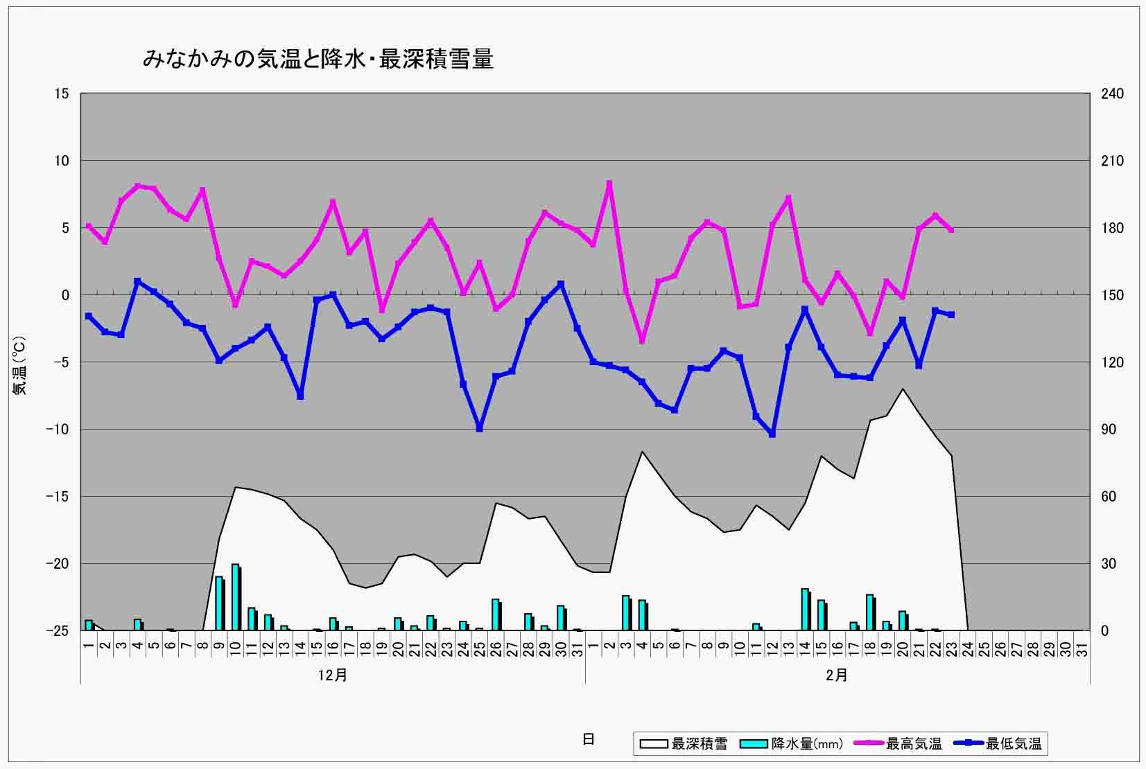 2013年1月24日現在のみなかみ積雪と気温等グラフ