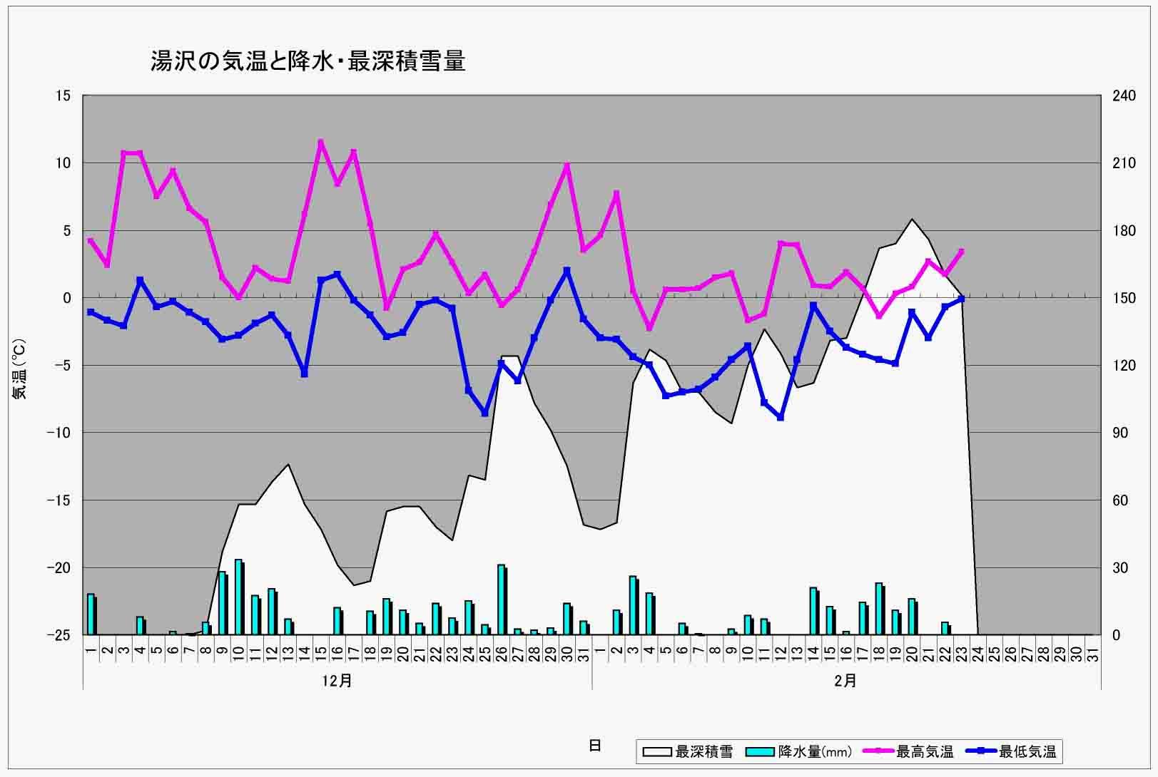 2013年1月24日現在の湯沢積雪と気温等グラフ