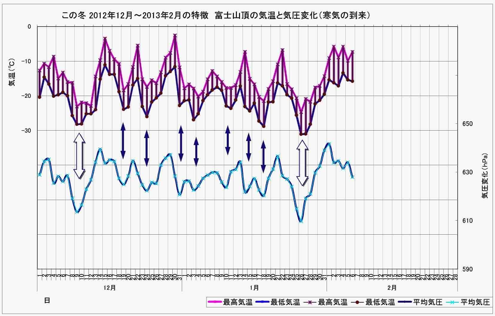 (2) この冬の特徴 富士山頂の気温と気圧