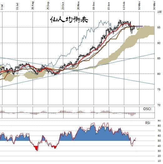 仙人均衡表AUDJPY20130305