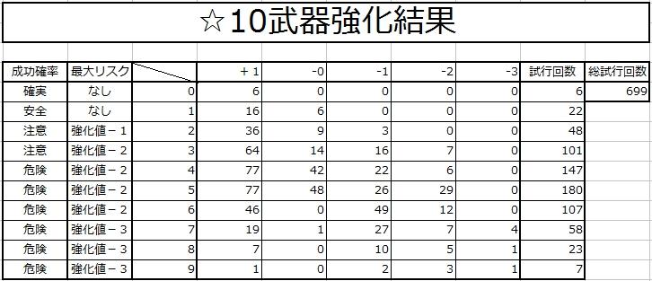 ☆10武器強化結果2