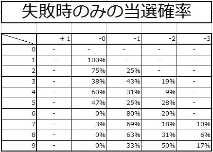 ☆10武器強化結果2-3