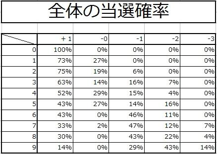 ☆10武器強化結果2-2