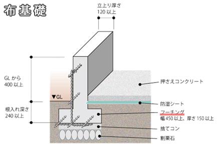 布基礎断面図