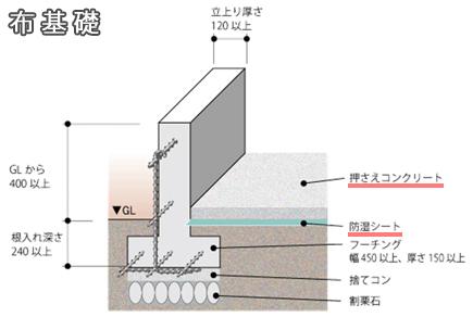 布基礎断面図-2
