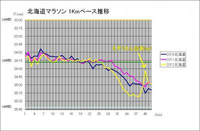 北海道マラソン1Kmペース推移2