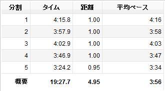 20121118_5km_lap.jpg