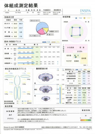 20121206_体組成測定