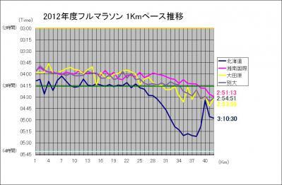 2012_1KmPace.jpg