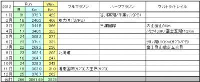 2012_月別ラン記録