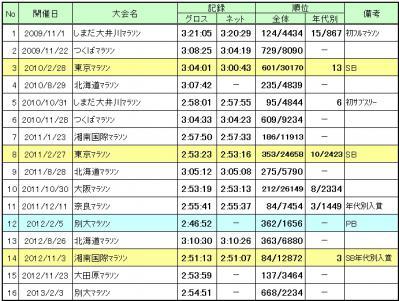 20130204_フル成績
