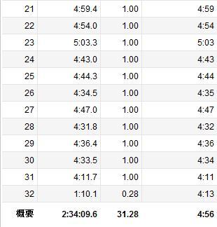 20130315_鶴見川30K_lap02