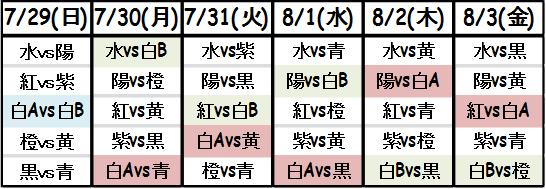 鯖間Gv表