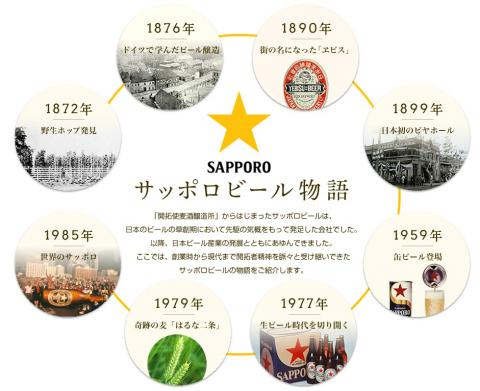 日本に野生のホップがあって始まったというサッポロビールの歴史