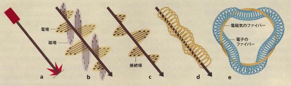 電磁気の背後にある幾何学