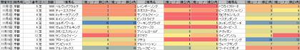 脚質傾向_京都_芝_1600m_20141101~20141116