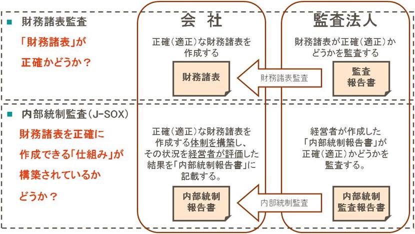 120604 J-SOX図