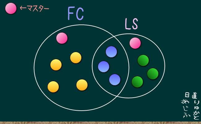 FC内LSの考え方3