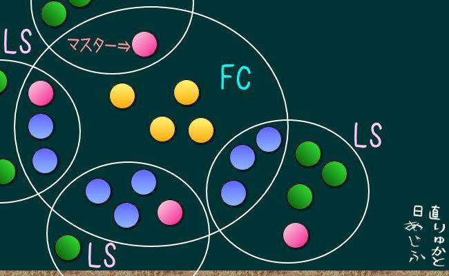 FC内LSの考え方6