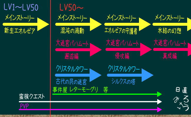 LV50からの世界2