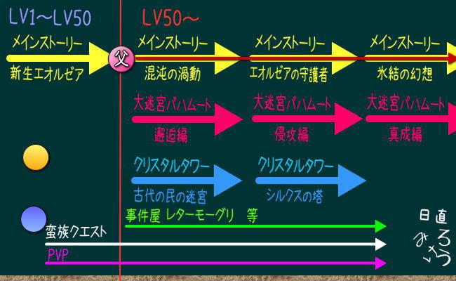 LV50からの世界6