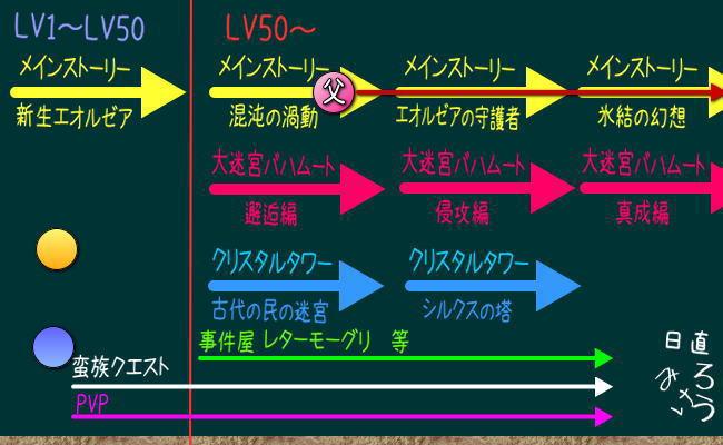 LV50からの世界12